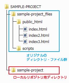 バージョン管理ファイル構成