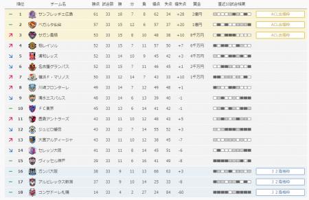 2012年Jリーグ順位表